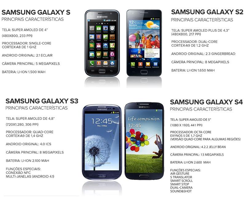 A Evolução da linha Galaxy S